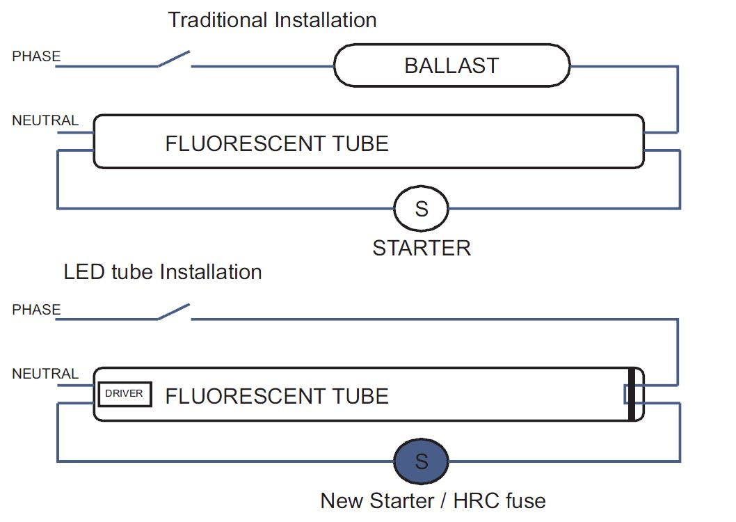 How To Install A Led Fluorescent Tube Bypassing A Ballast Leds